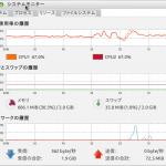 youtubeで動画(HDではない)を見ている時のシステムモニタ。メモリは2GBへ増設して有りますが結構余裕があります。 Chrome使用中は、CPUが比較的頑張ってる感じで頻繁にファンが回ります。